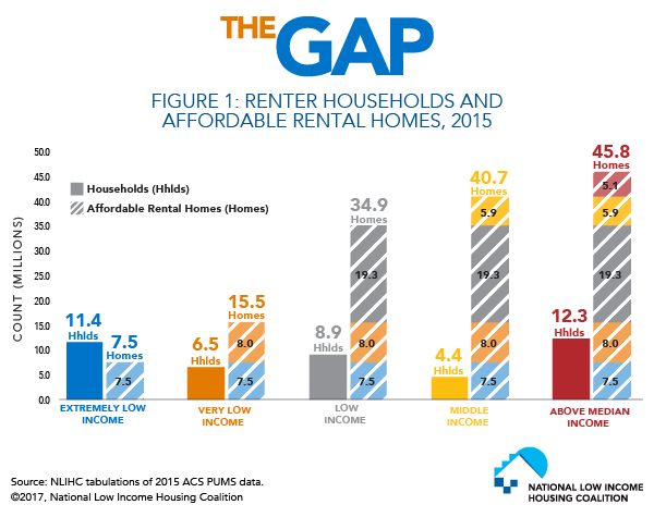 Renter Households and Affordable Homes