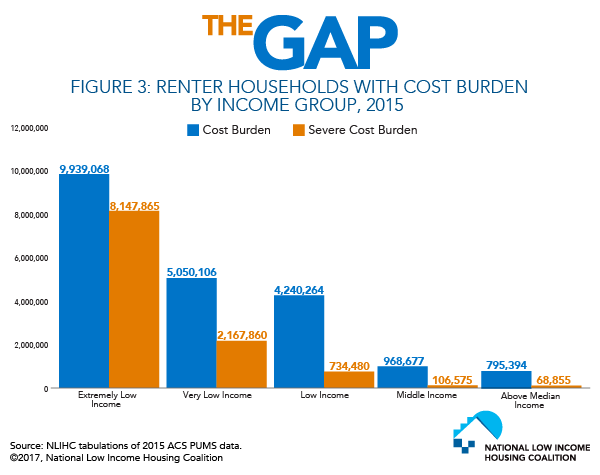 Renter Households with Cost Burden